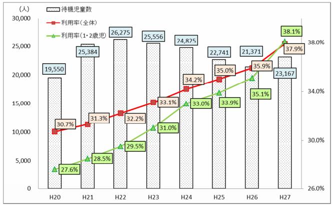 保育所等待機児童数及び保育所等利用率の推移