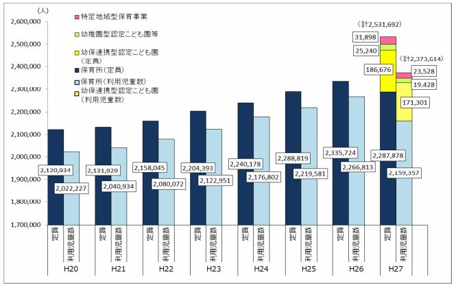 保育所等定員数及び利用児童数の推移