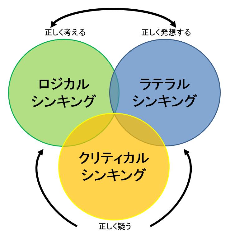 三位一体の思考法
